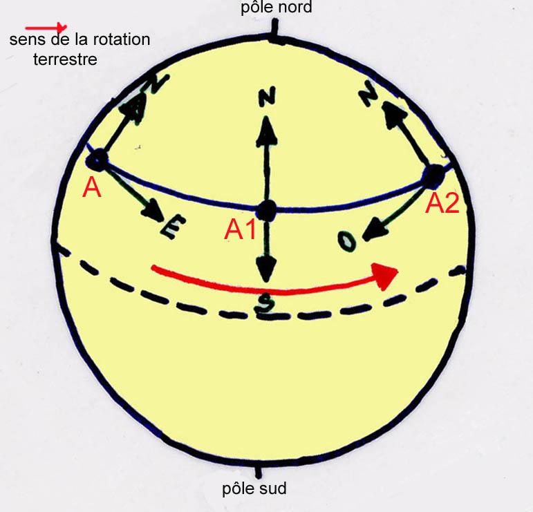 Mouvement apparent du soleil vikidia l encyclop die des - A quelle heure se couche le soleil ce soir ...