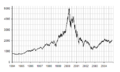 NASDAQ IXIC - dot-com bubble small.png