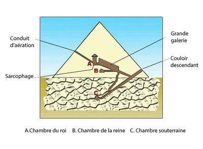 chambres et couloirs de la pyramide de khops