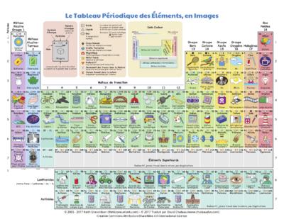 Tableau Periodique Des Elements Vikidia L Encyclopedie Des 8 13 Ans