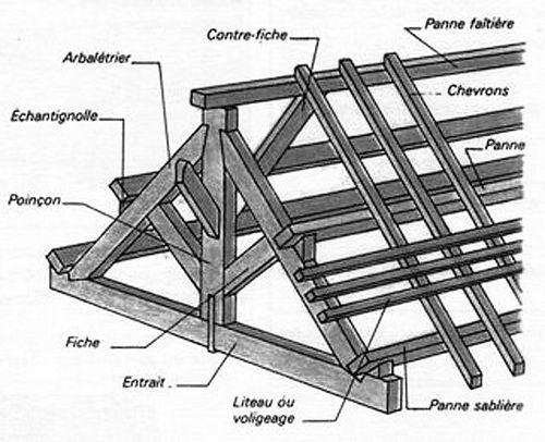 Toit  Vikidia, l'encyclopédie des 813 ans