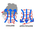 Cyclone-anticyclone.png