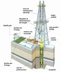 Albero Di Natale Petrolio.Petrolio Vikidia L Enciclopedia Libera Dagli 8 Ai 13 Anni
